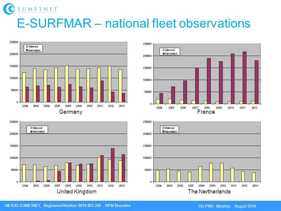 E-SURFMAR – national fleet observations