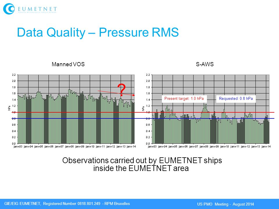Data Quality – Pressure RMS