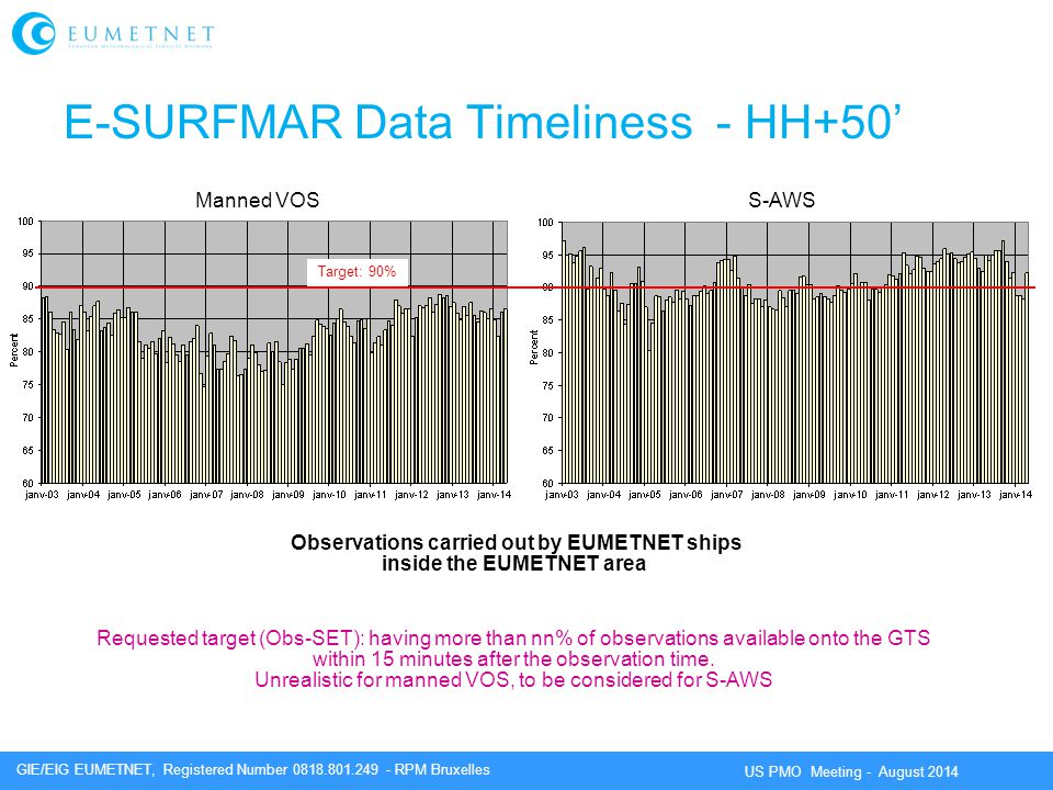 E-SURFMAR Data Timeliness - HH+50'