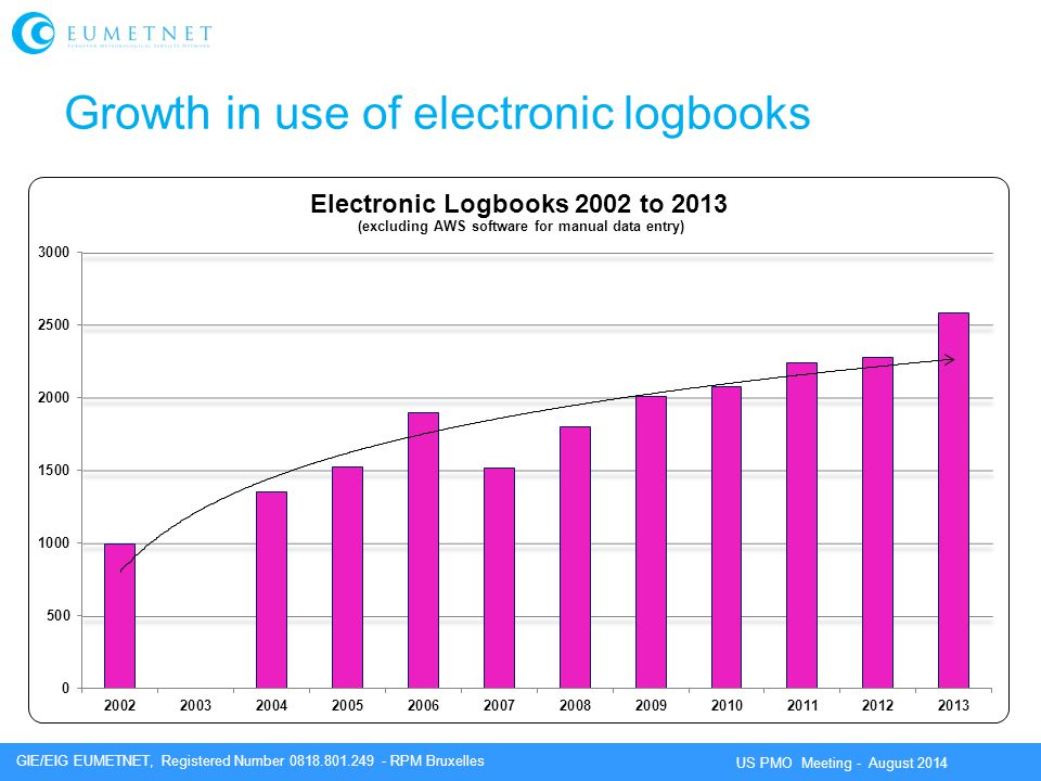 Growth in use of electronic logbooks