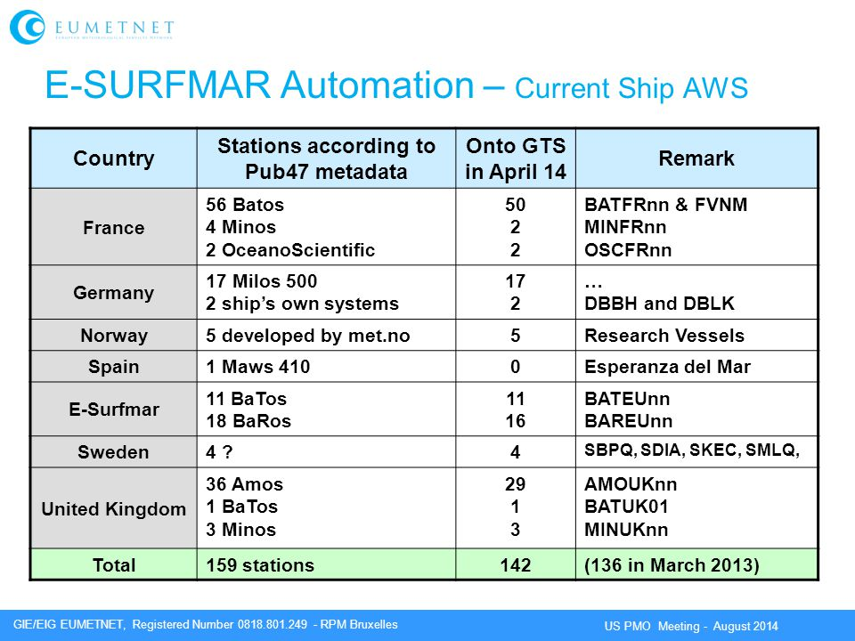 E-SURFMAR Automation – Current Ship AWS