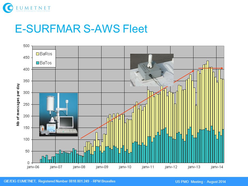 E-SURFMAR S-AWS Fleet