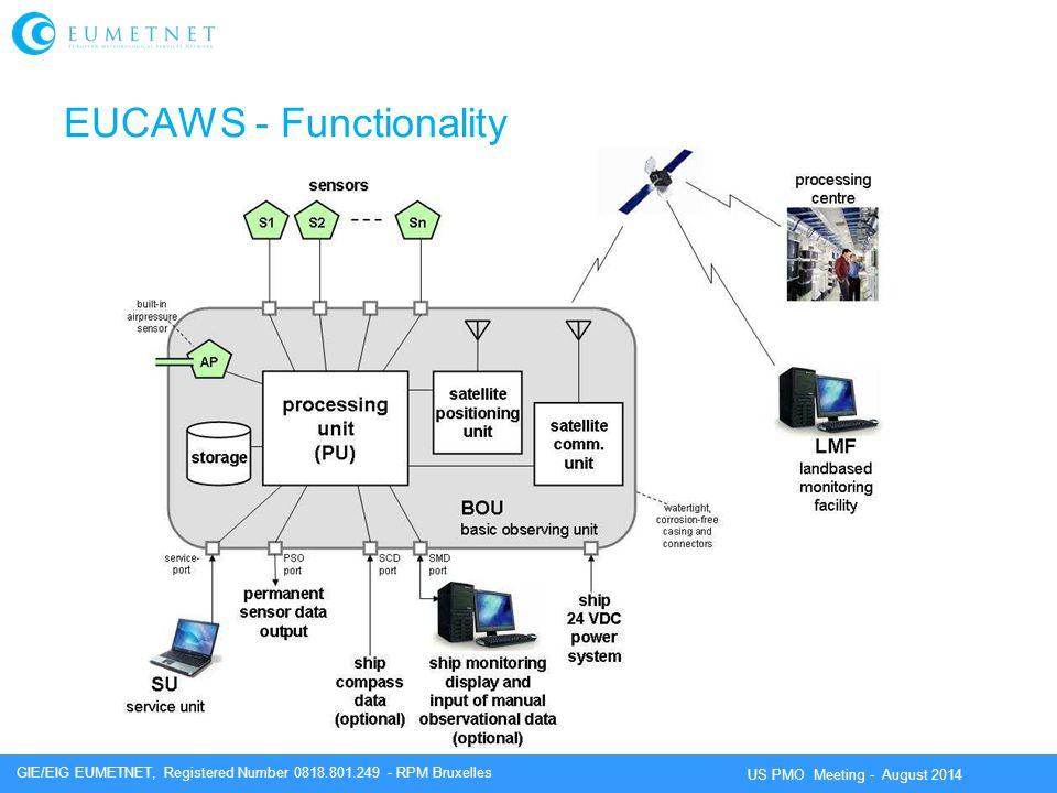 EUCAWS - Functionality