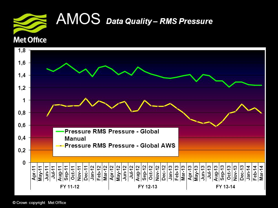 AMOS Data Quality – RMS Pressure