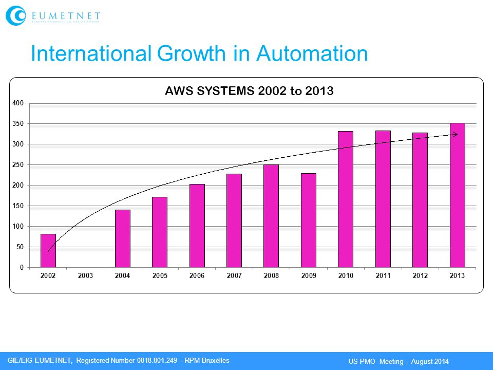International Growth in Automation