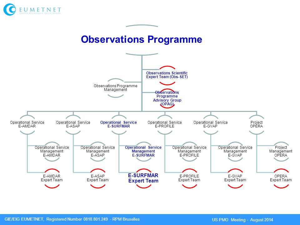 Observations Programme