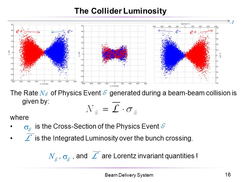 The Collider Luminosity