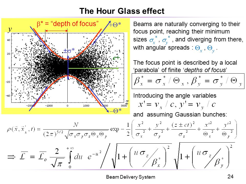 The Hour Glass effect y z b* = depth of focus +Θ* ±* e+ –Θ*