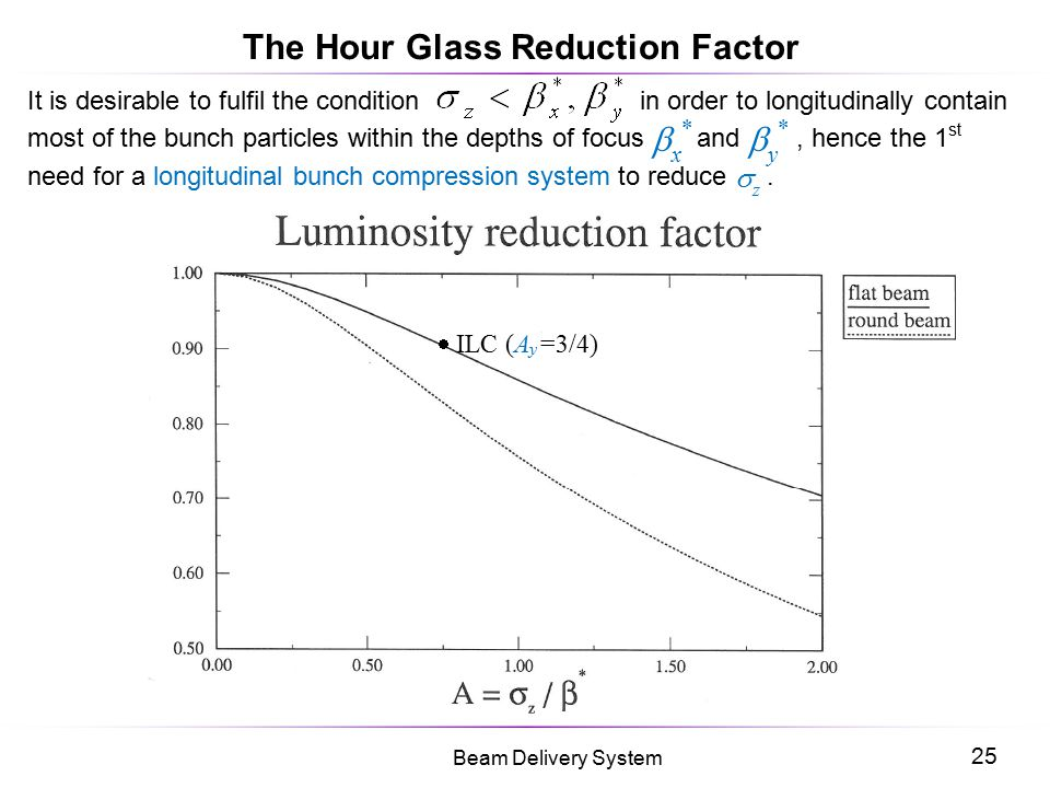 The Hour Glass Reduction Factor