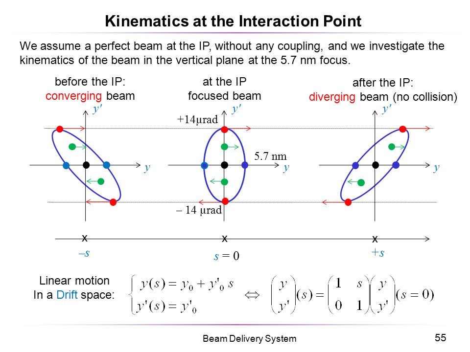 Kinematics at the Interaction Point