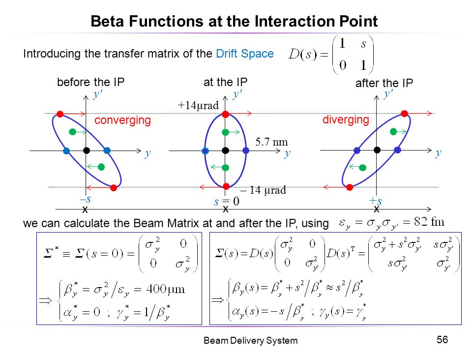 Beta Functions at the Interaction Point
