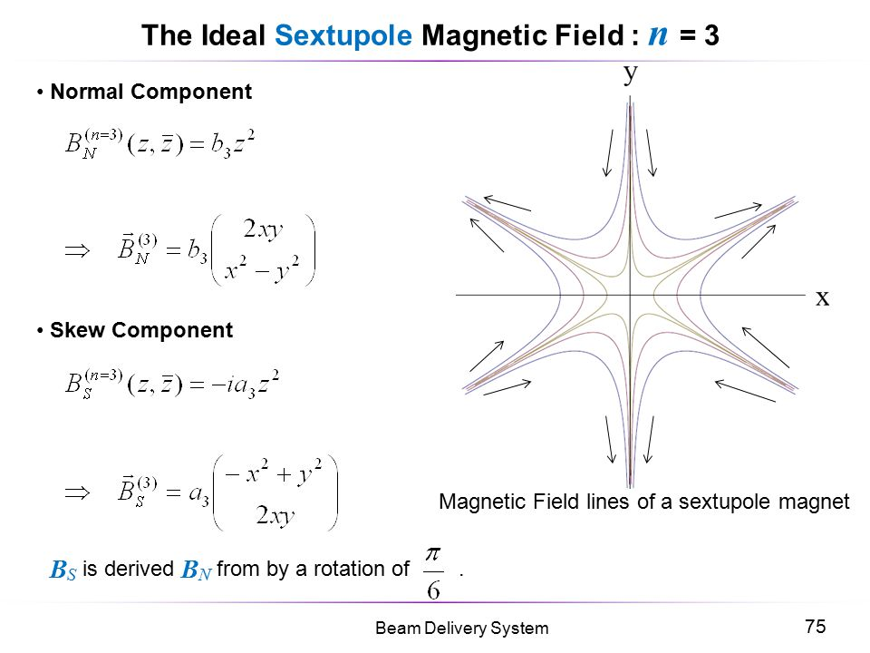 The Ideal Sextupole Magnetic Field : n = 3