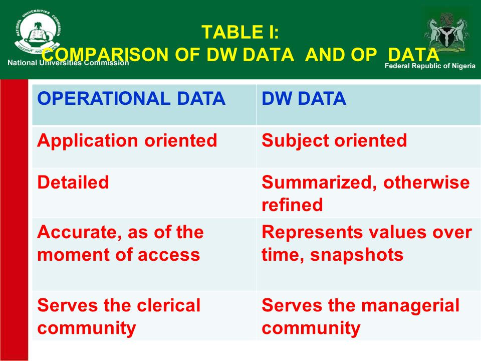 TABLE I: COMPARISON OF DW DATA AND OP DATA