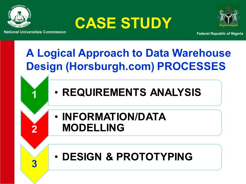CASE STUDY A Logical Approach to Data Warehouse Design (Horsburgh.com) PROCESSES. 1. REQUIREMENTS ANALYSIS.