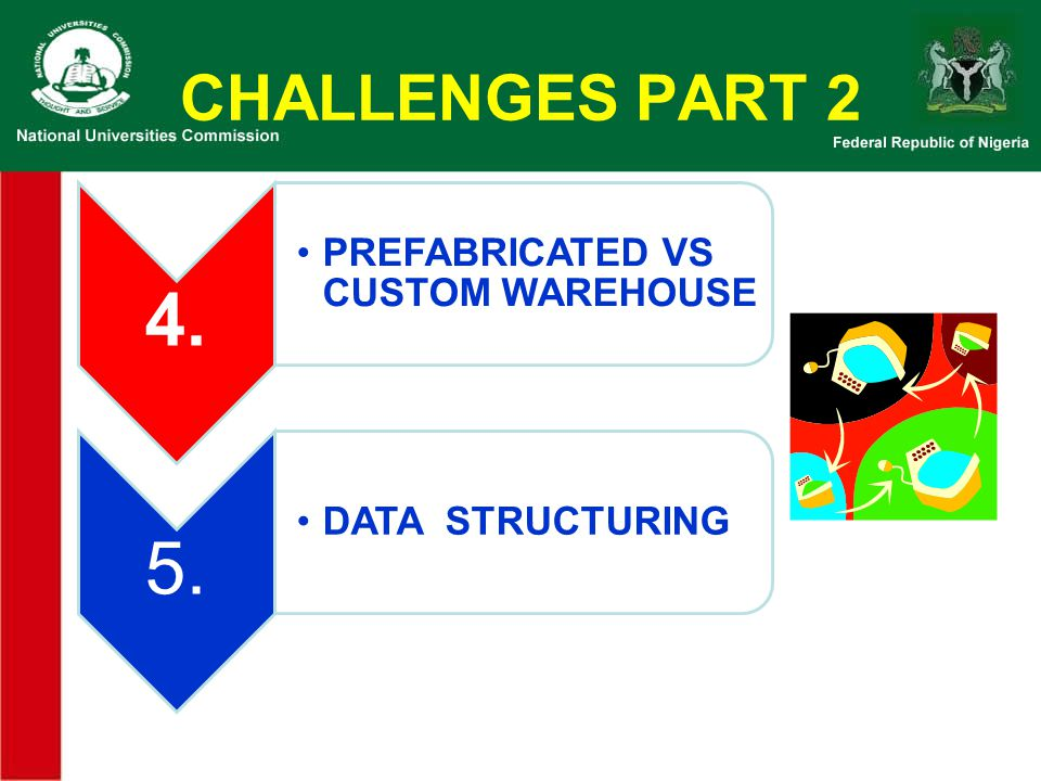 CHALLENGES PART 2 4. PREFABRICATED VS CUSTOM WAREHOUSE 5.