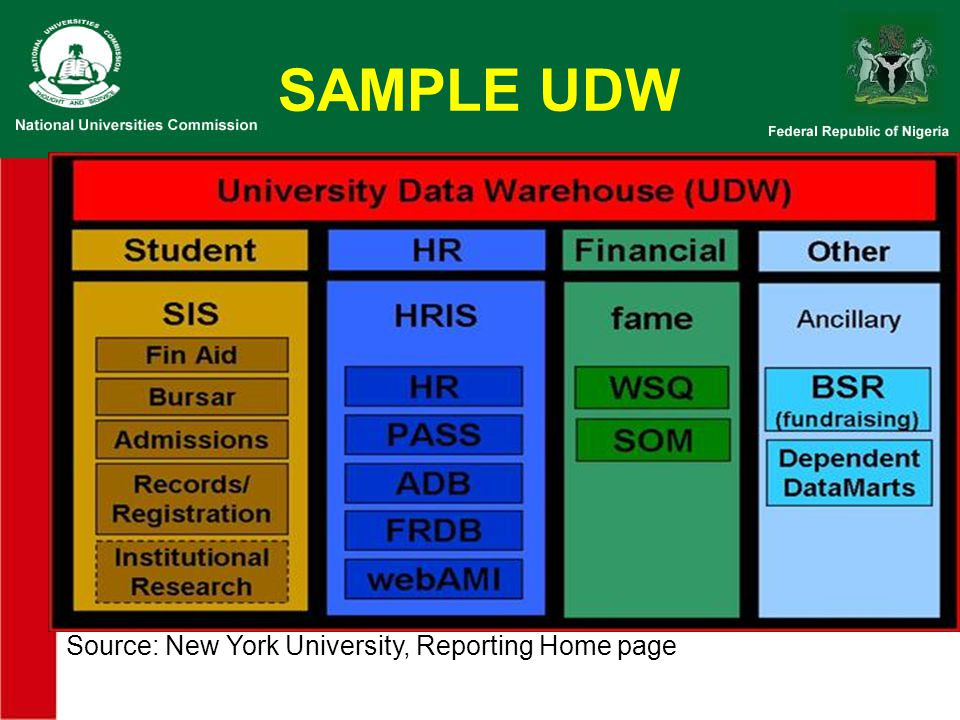 SAMPLE UDW Source: New York University, Reporting Home page