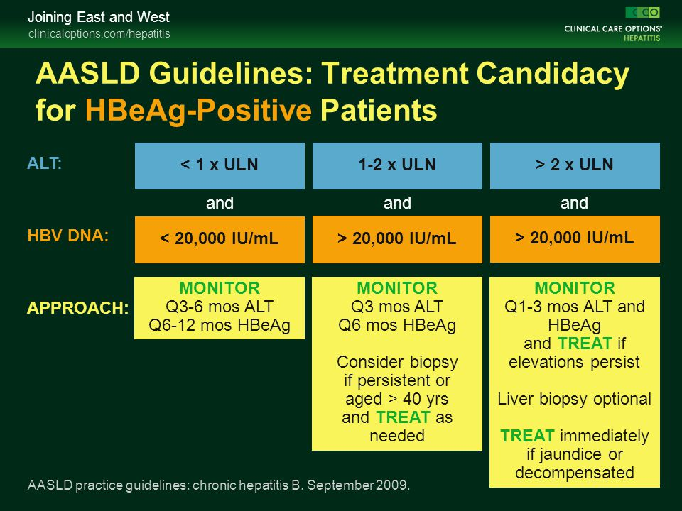 AASLD Guidelines: Treatment Candidacy for HBeAg-Positive Patients