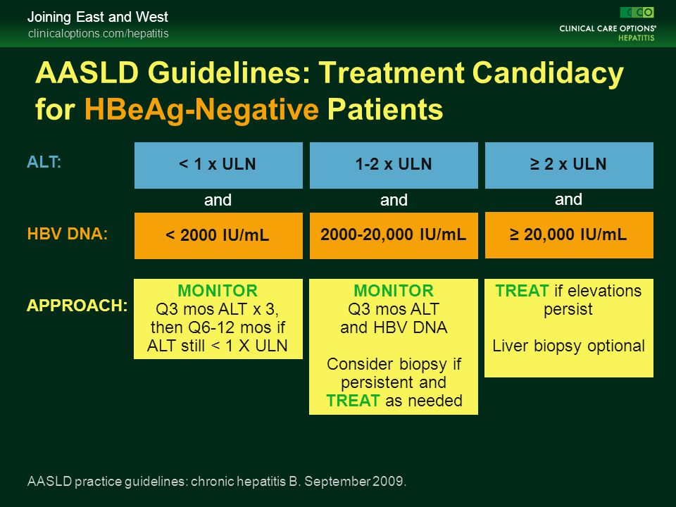 AASLD Guidelines: Treatment Candidacy for HBeAg-Negative Patients