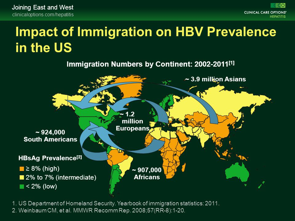Impact of Immigration on HBV Prevalence in the US