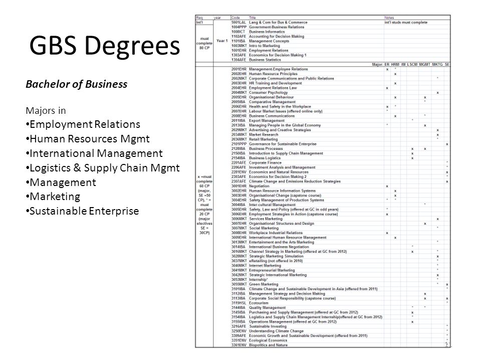 GBS Degrees Bachelor of Business Employment Relations