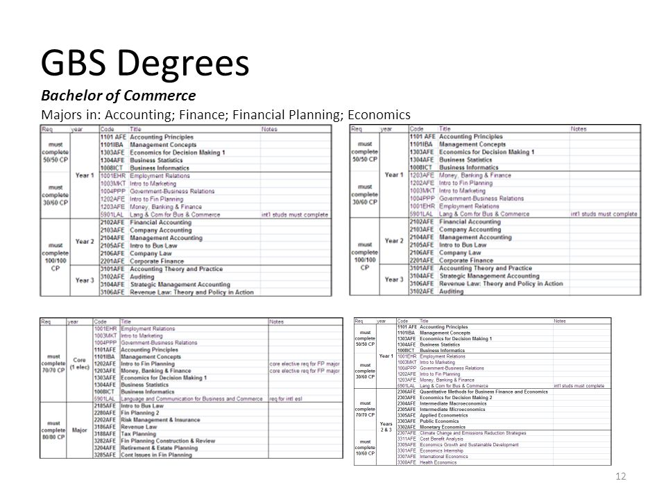 GBS Degrees Bachelor of Commerce Majors in: Accounting; Finance; Financial Planning; Economics