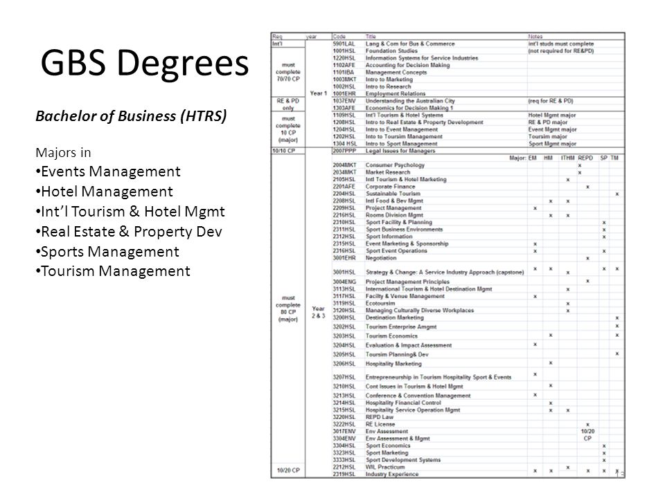 GBS Degrees Bachelor of Business (HTRS) Events Management