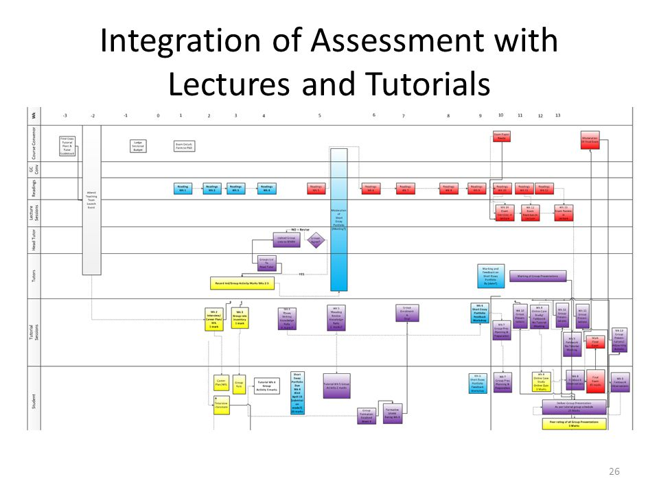 Integration of Assessment with Lectures and Tutorials
