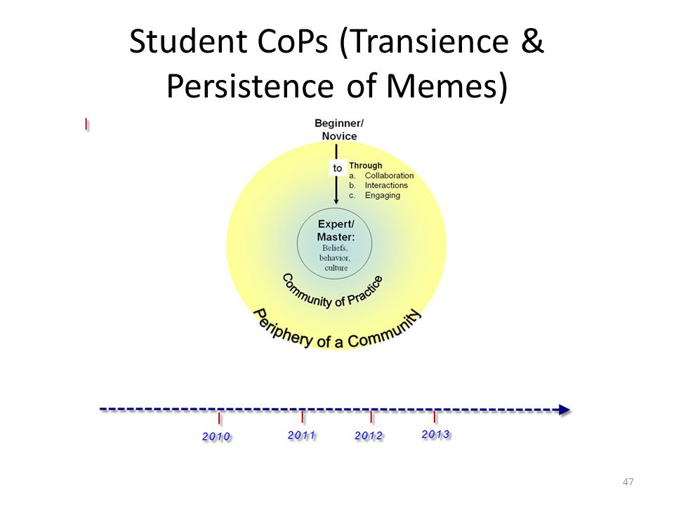 Student CoPs (Transience & Persistence of Memes)