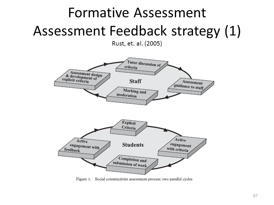 Formative Assessment Assessment Feedback strategy (1) Rust, et. al