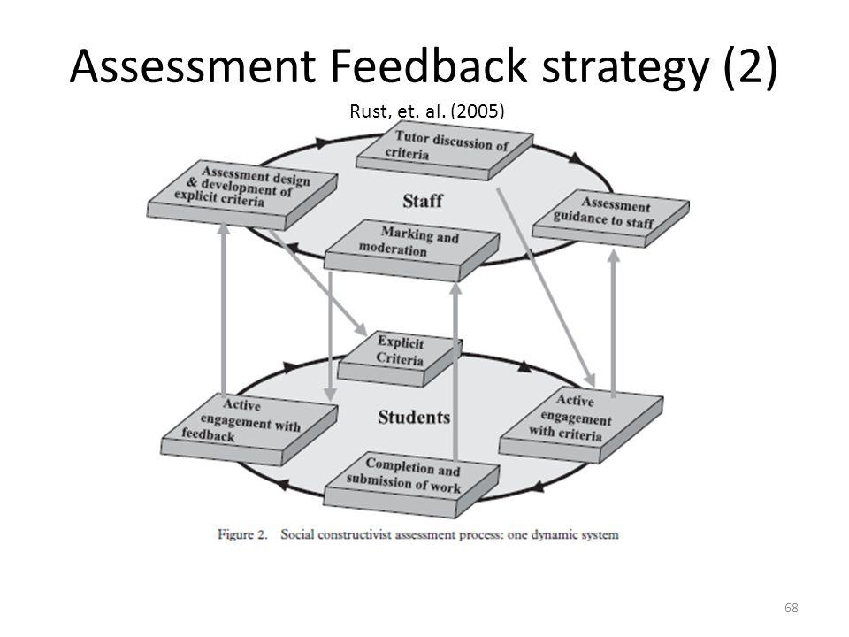Assessment Feedback strategy (2) Rust, et. al. (2005)