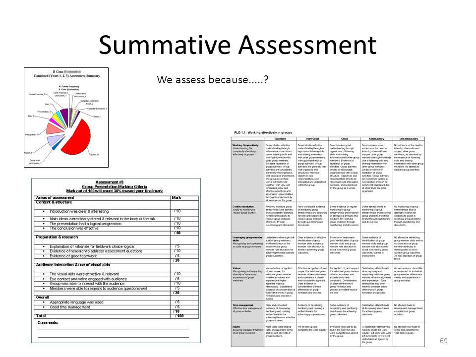 Summative Assessment We assess because.....