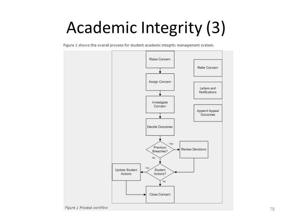 Academic Integrity (3)