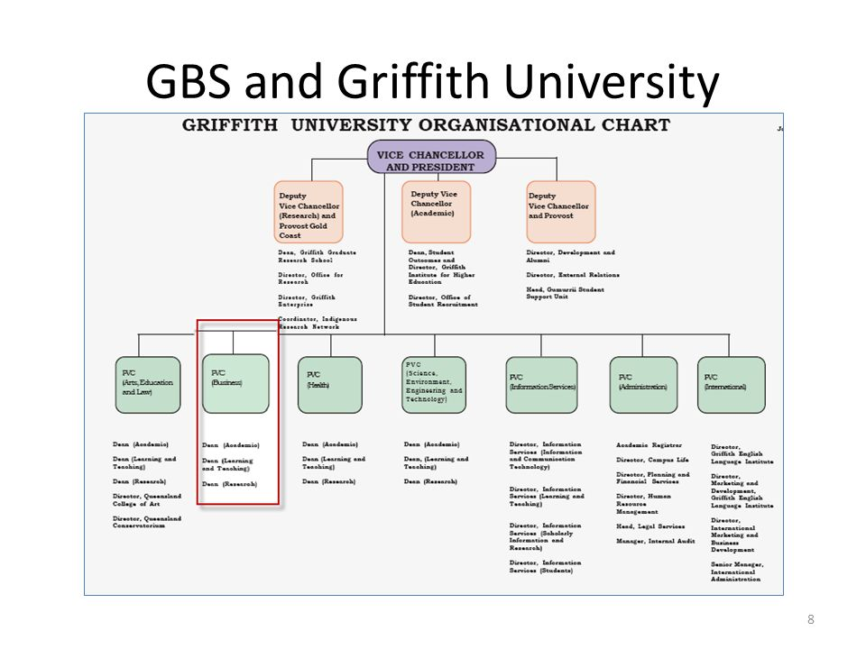 GBS and Griffith University
