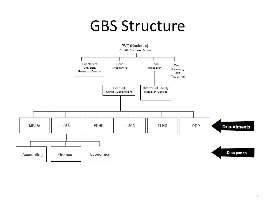 GBS Structure Ask what departments are represented