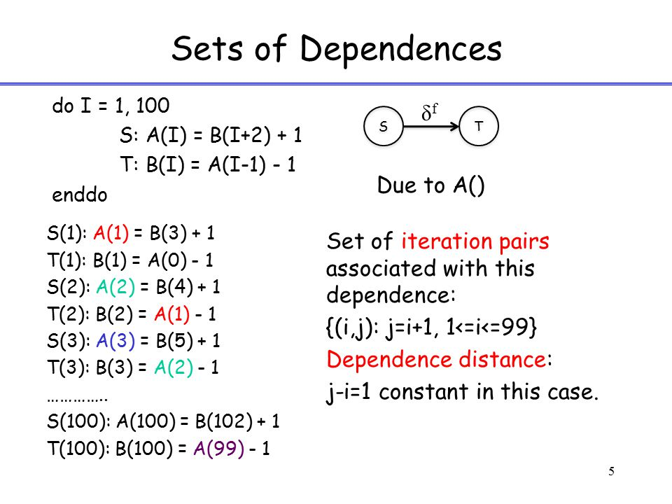 Sets of Dependences δf Due to A()