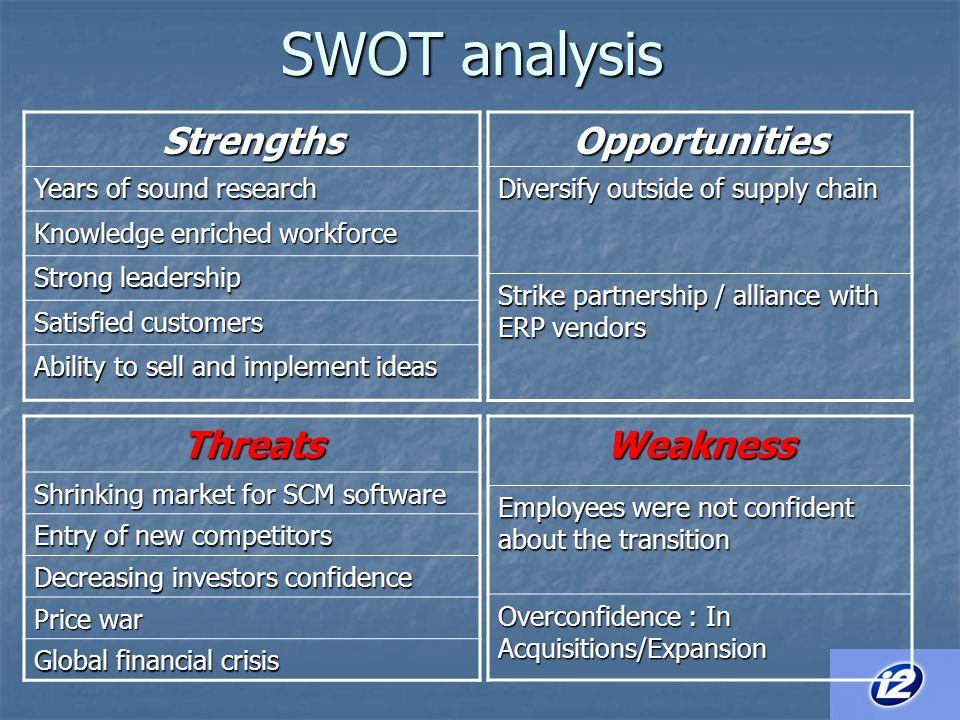 SWOT analysis Strengths Opportunities Threats Weakness