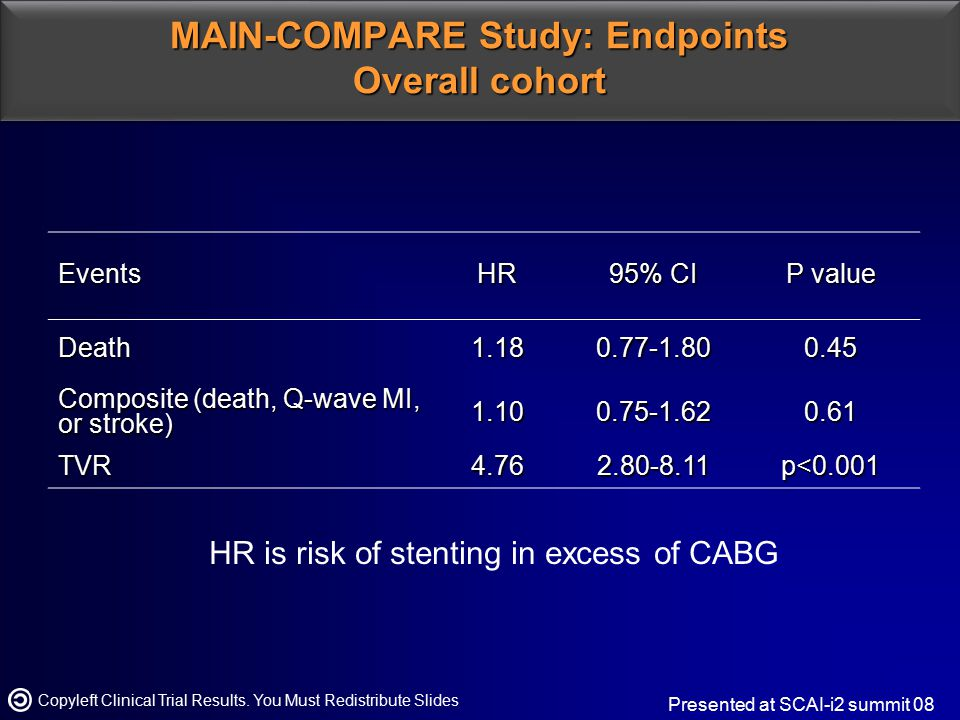 MAIN-COMPARE Study: Endpoints Overall cohort