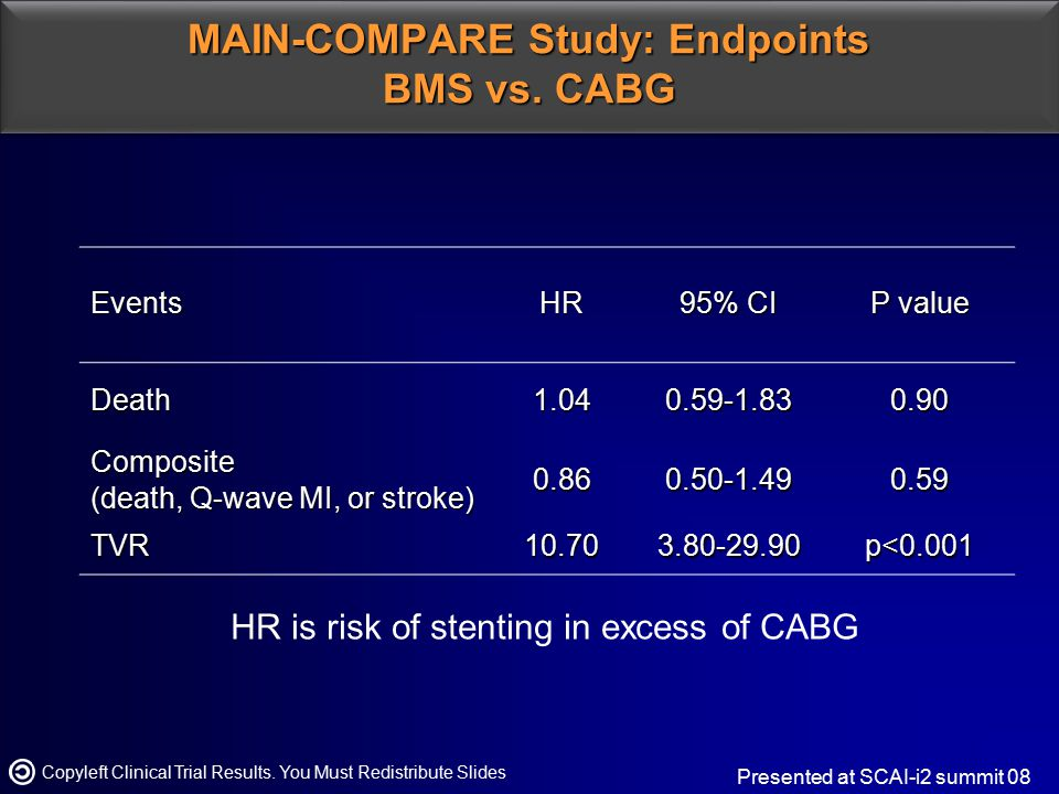 MAIN-COMPARE Study: Endpoints BMS vs. CABG