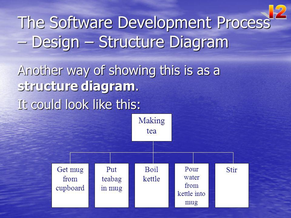 The Software Development Process – Design – Structure Diagram