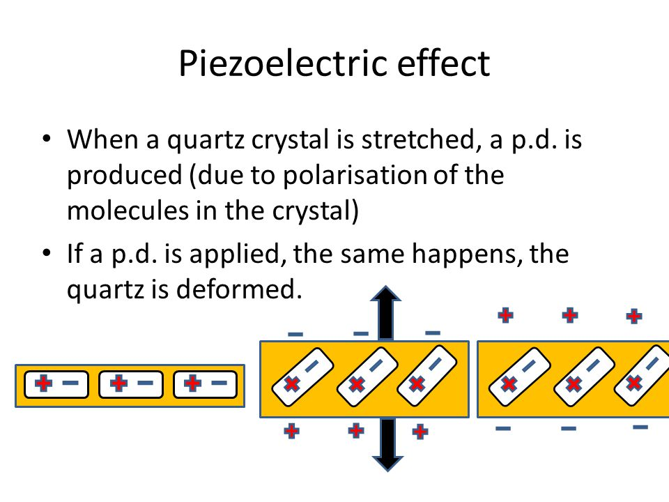 Piezoelectric effect When a quartz crystal is stretched, a p.d. is produced (due to polarisation of the molecules in the crystal)