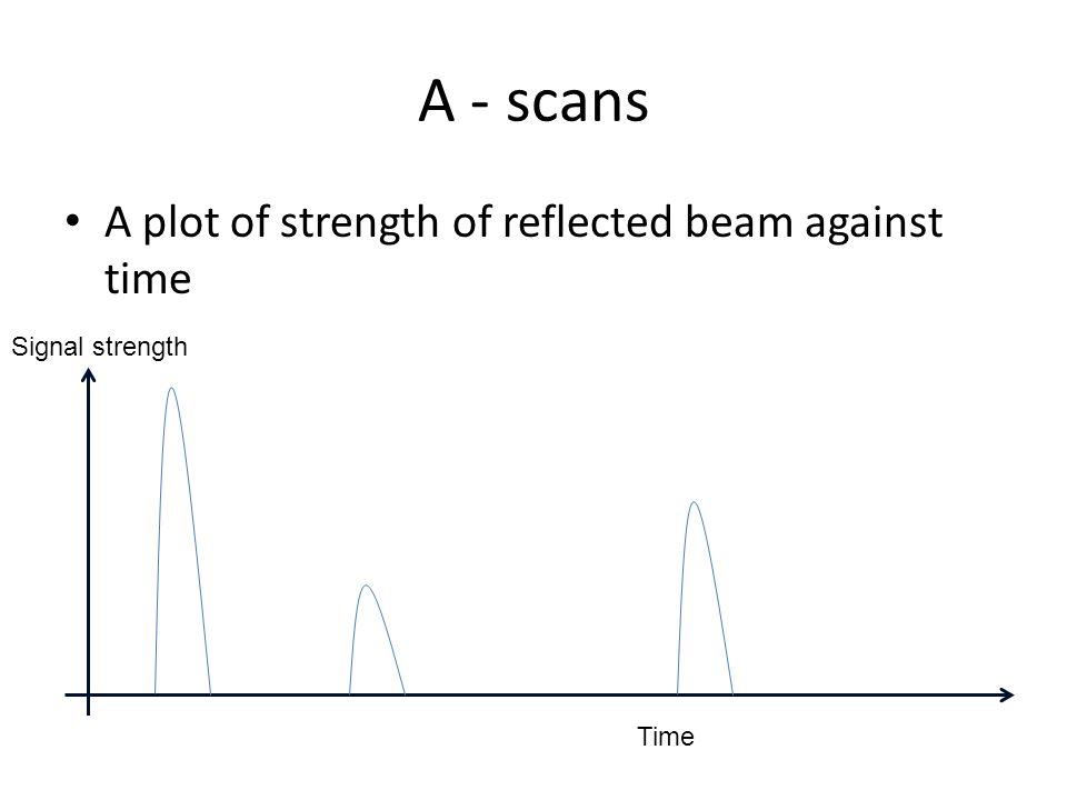A - scans A plot of strength of reflected beam against time