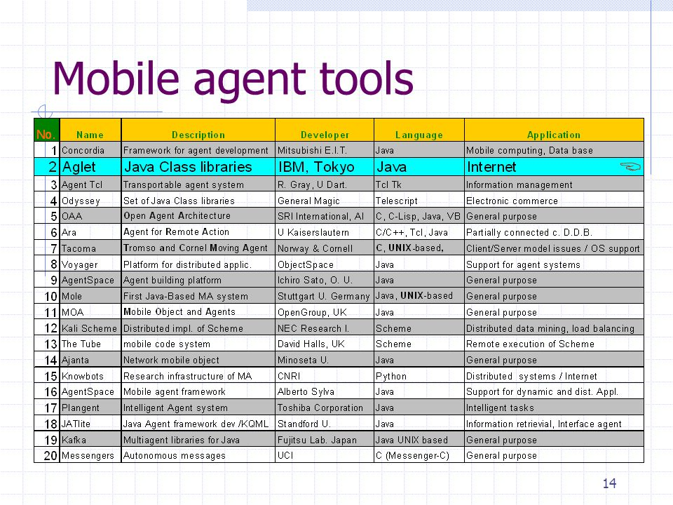 Mobile agent tools 