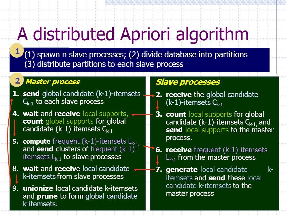 A distributed Apriori algorithm