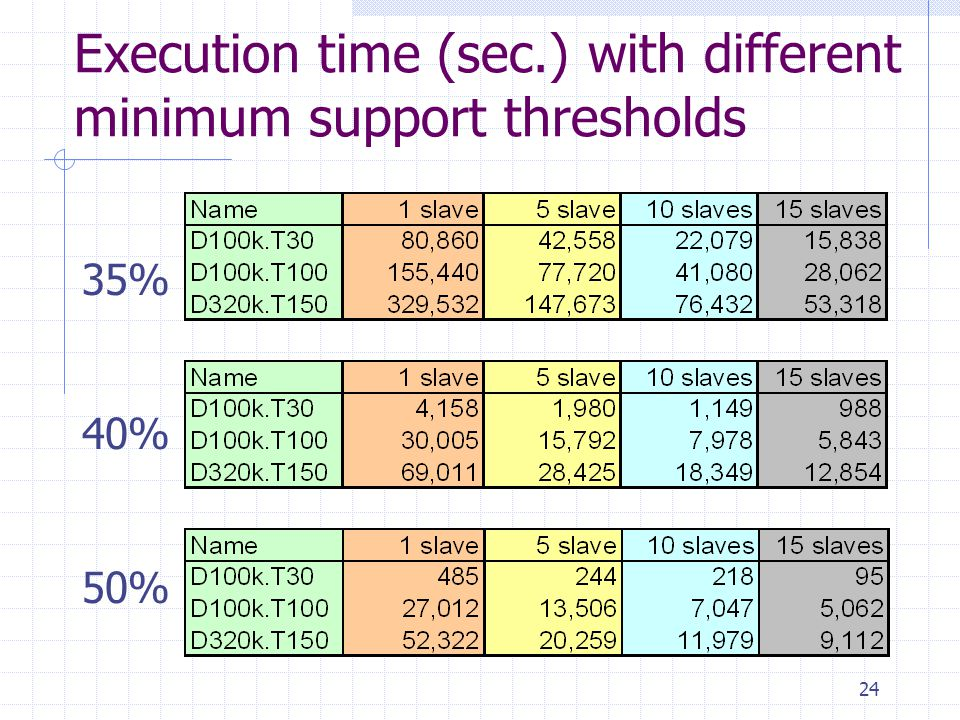 Execution time (sec.) with different minimum support thresholds