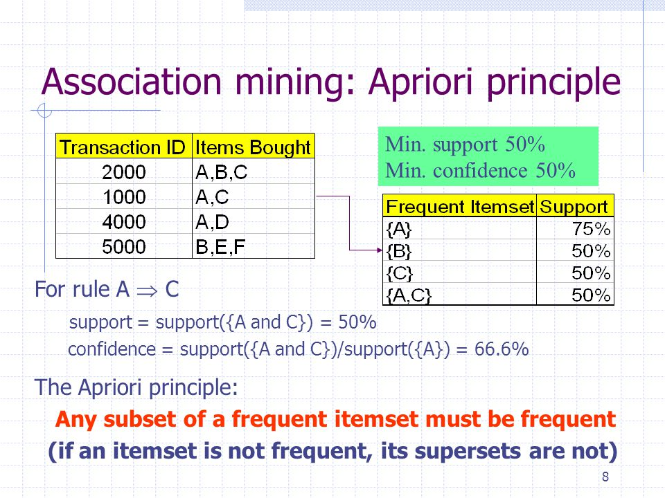 Association mining: Apriori principle
