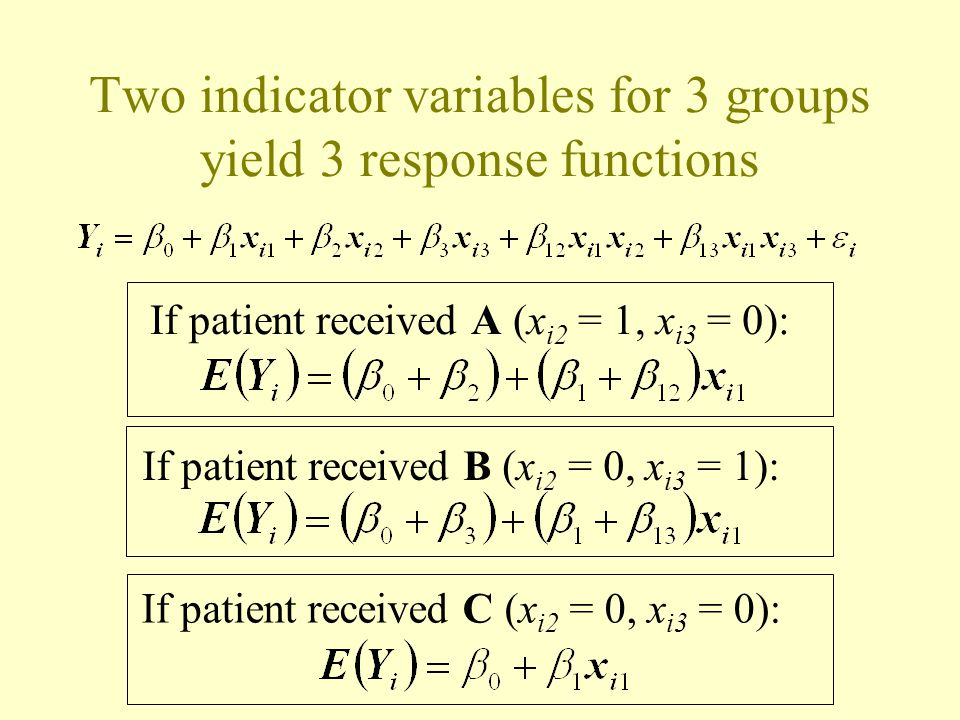 Two indicator variables for 3 groups yield 3 response functions