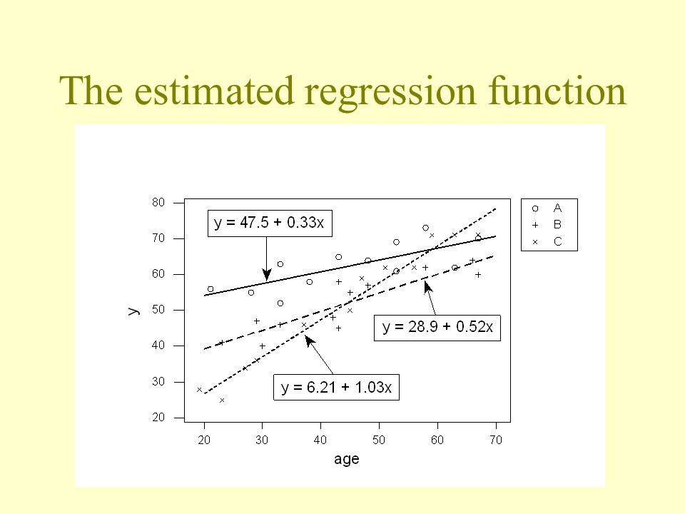 The estimated regression function
