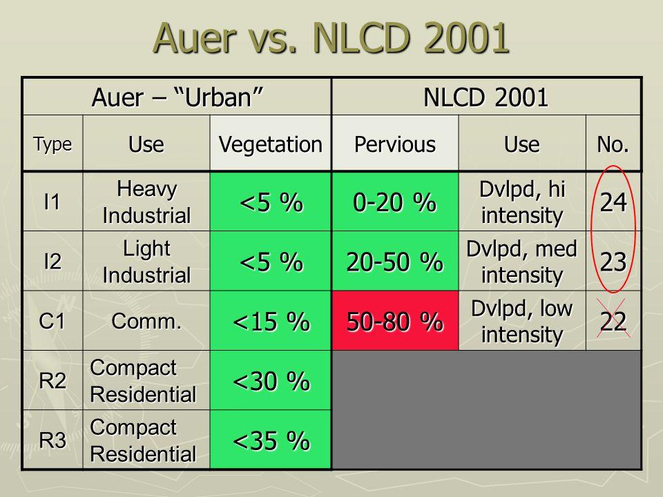 Auer vs. NLCD 2001 Auer – Urban NLCD 2001 <5 % 0-20 % 24 20-50 %