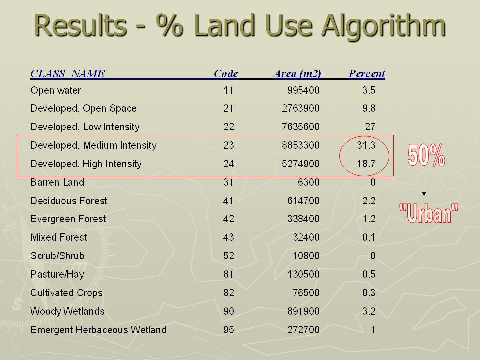 Results - % Land Use Algorithm