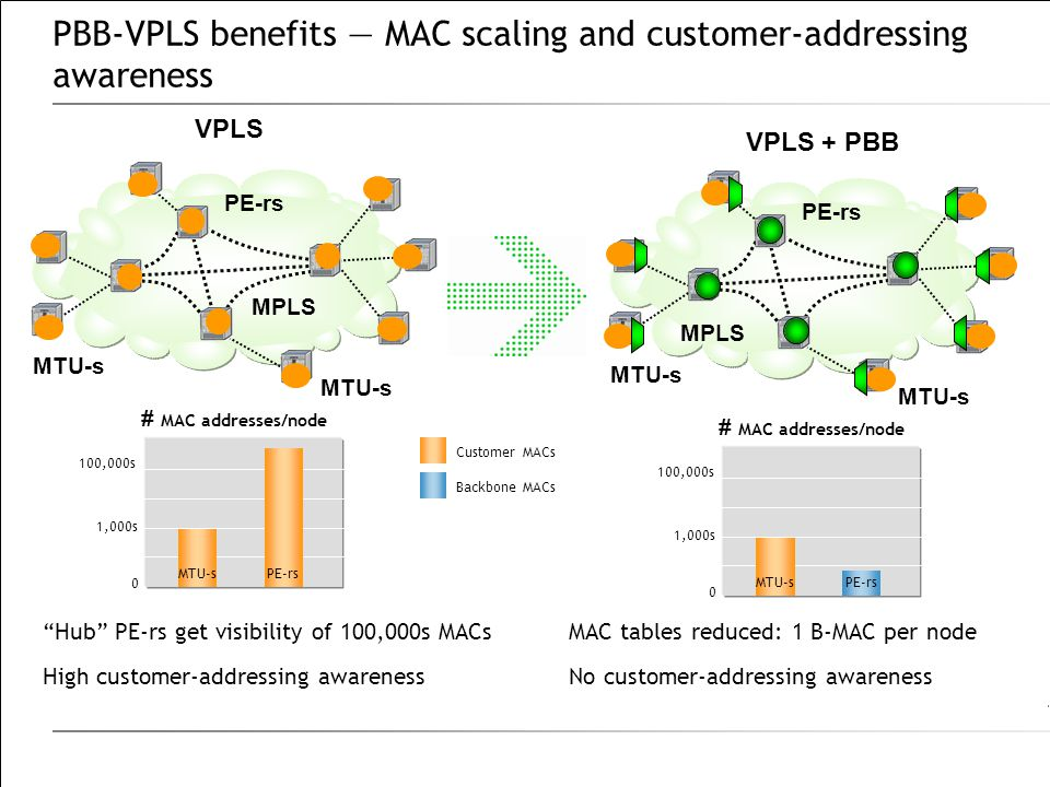 PBB-VPLS benefits — MAC scaling and customer-addressing awareness